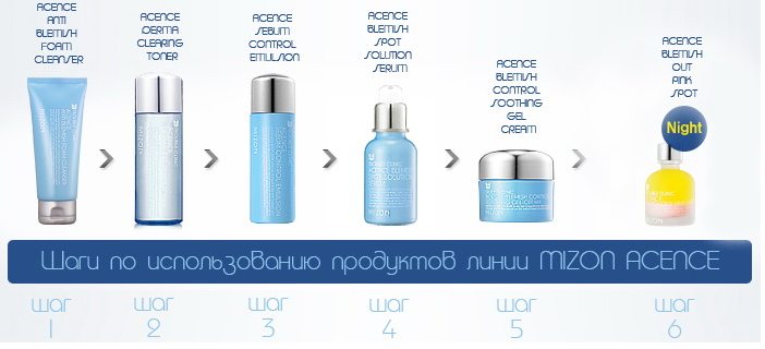 Mizon Acence Blemish Spot Solution Serum